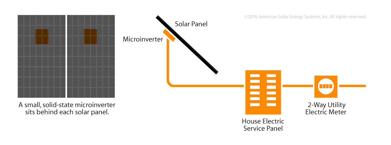 how solar panels work diagram